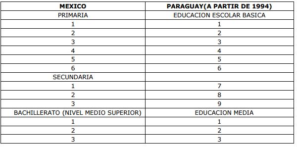 tabla paraguay